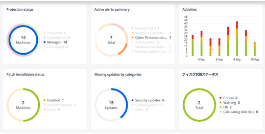 Flexible Monitoring and Reporting