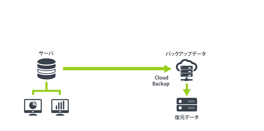cloud-backup-function